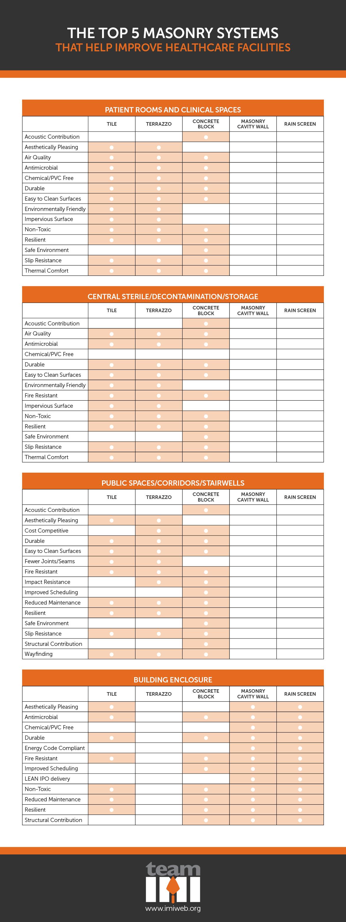 Healthcare_Masonry_Systems_Table