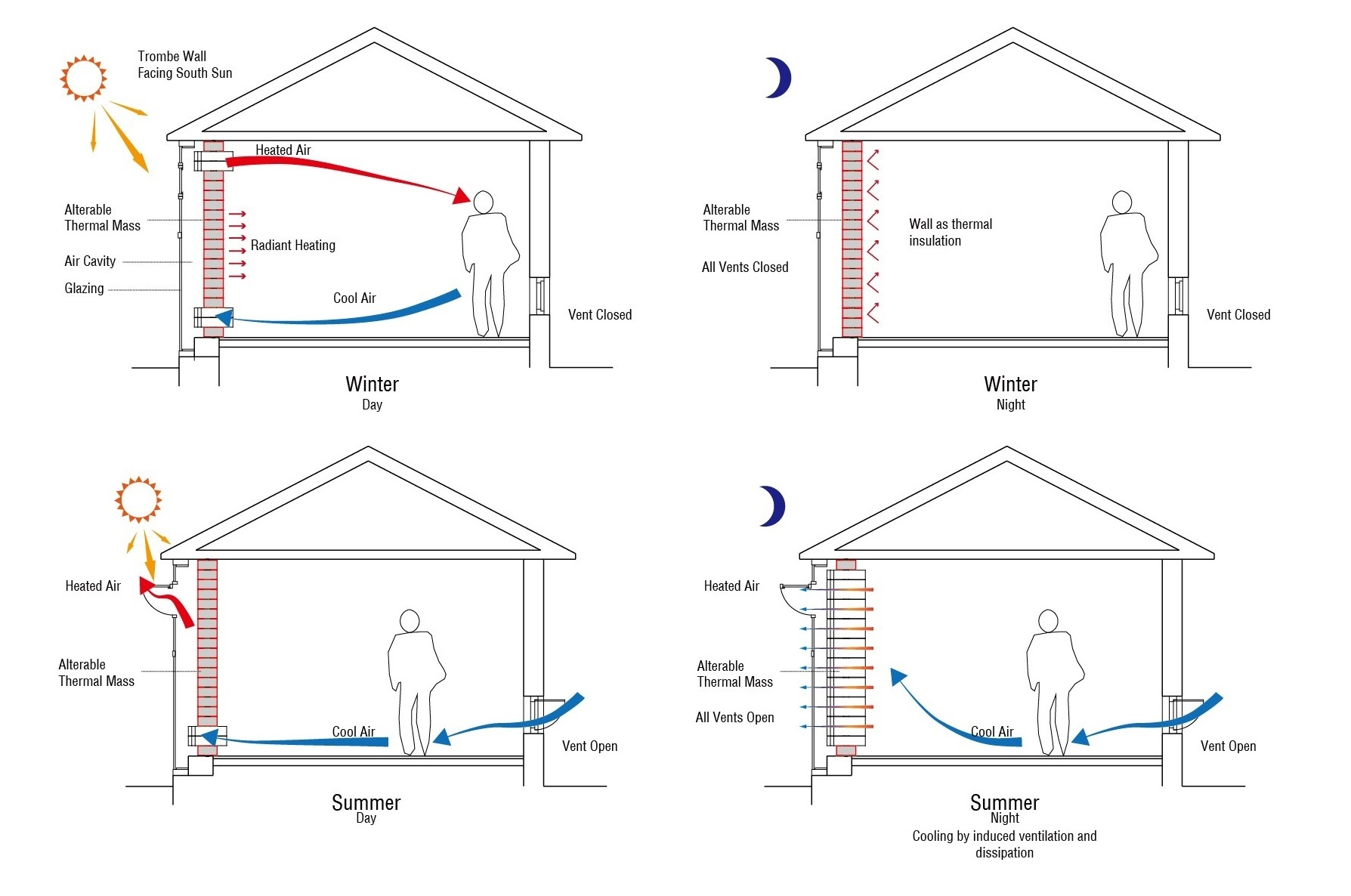 alterable-trombe-wall-heating-cooling-diagram2.jpg