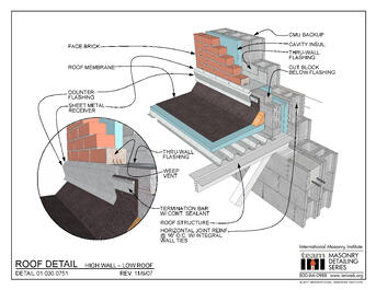 Reducing Risk At Roof To Wall Flashing Details